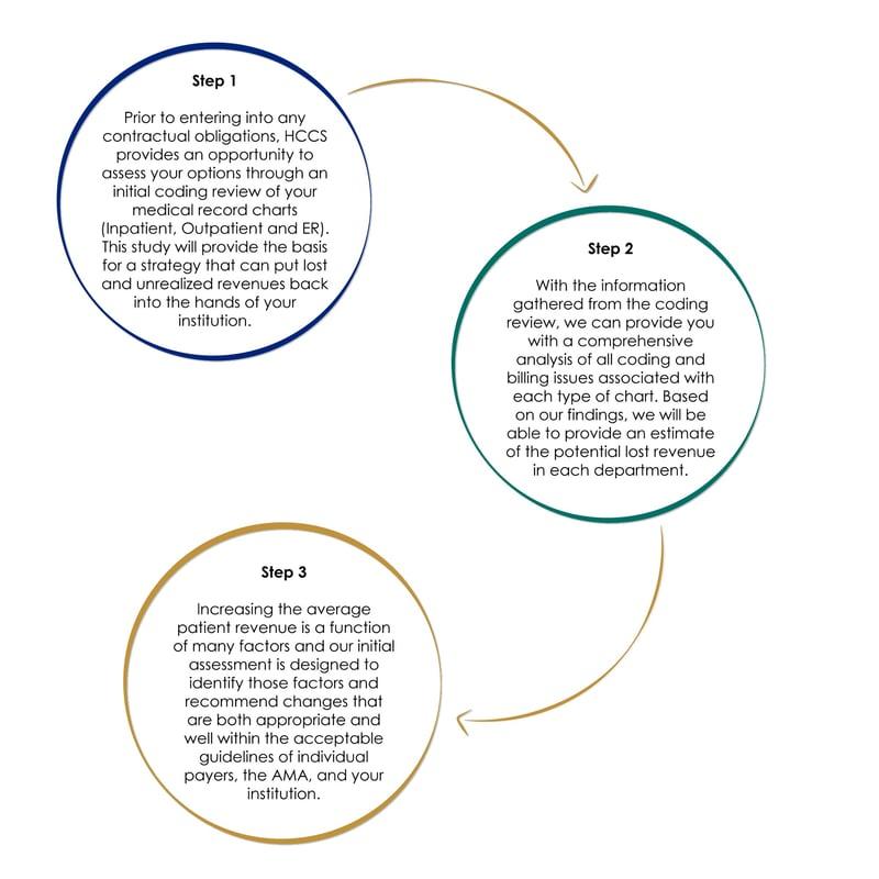 Coding-review-process-9