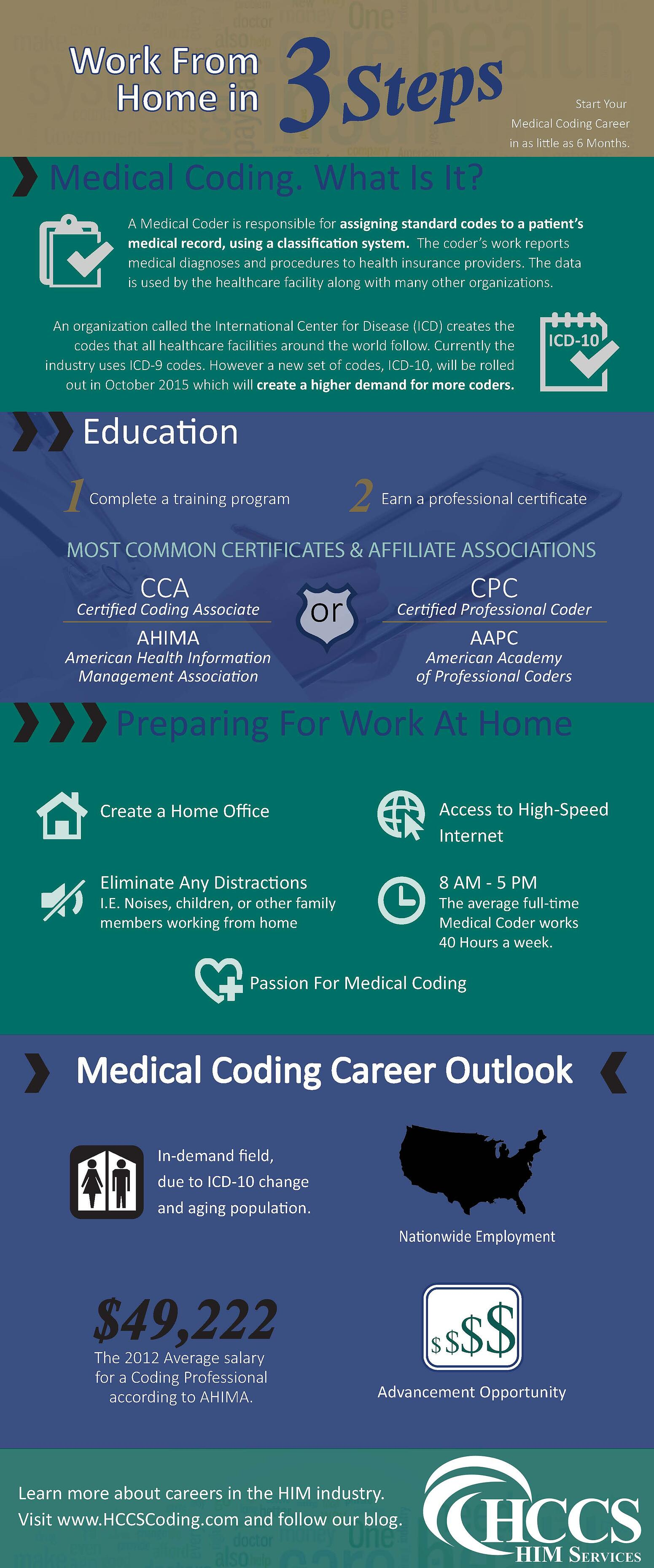 Infographic_Medical_Coders_Placement_HCCS.jpg