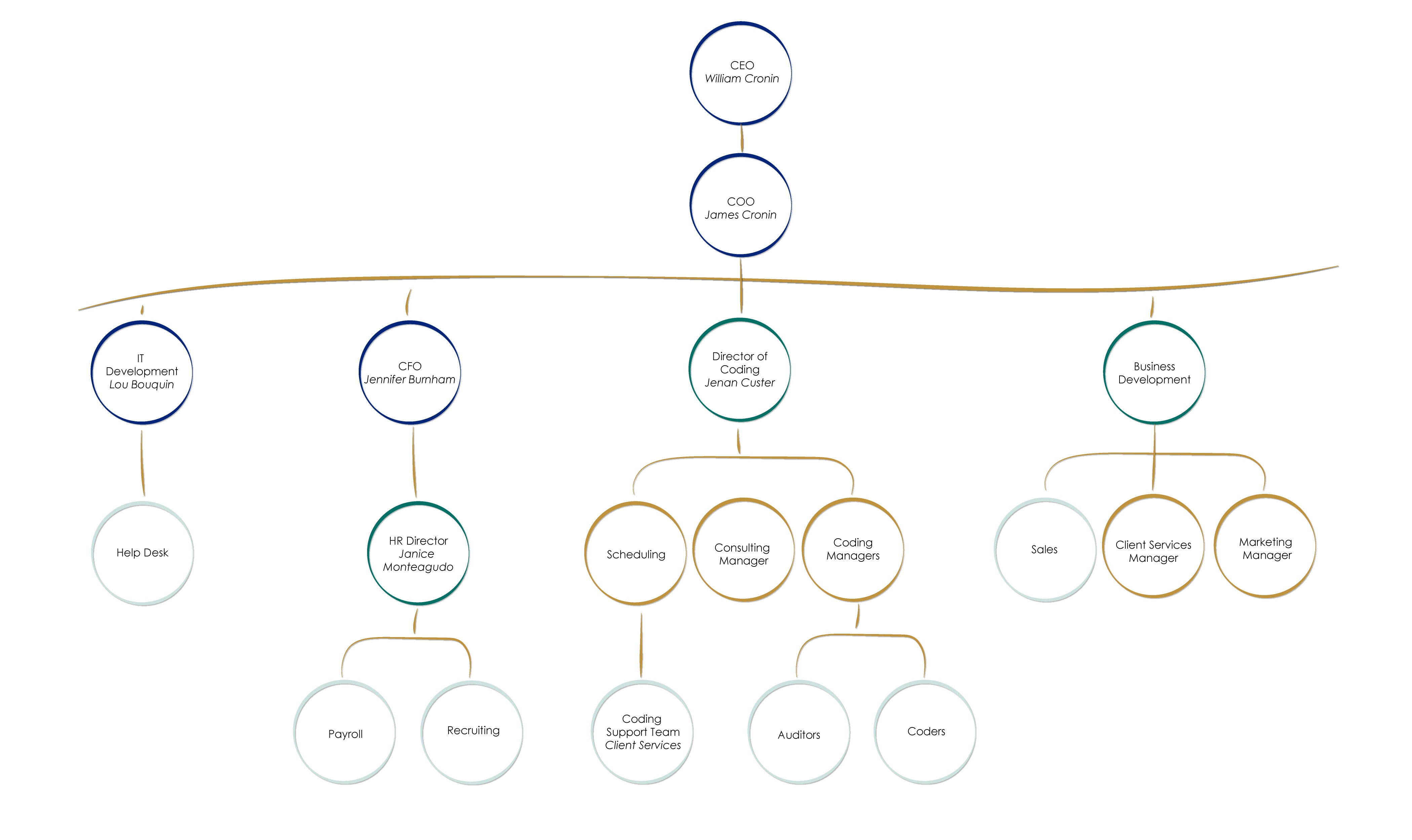 org-chart-website-6